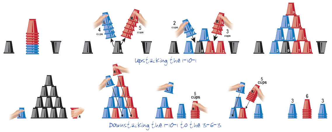 The Cycle Part 2 Lesson 4 Sport Stacking